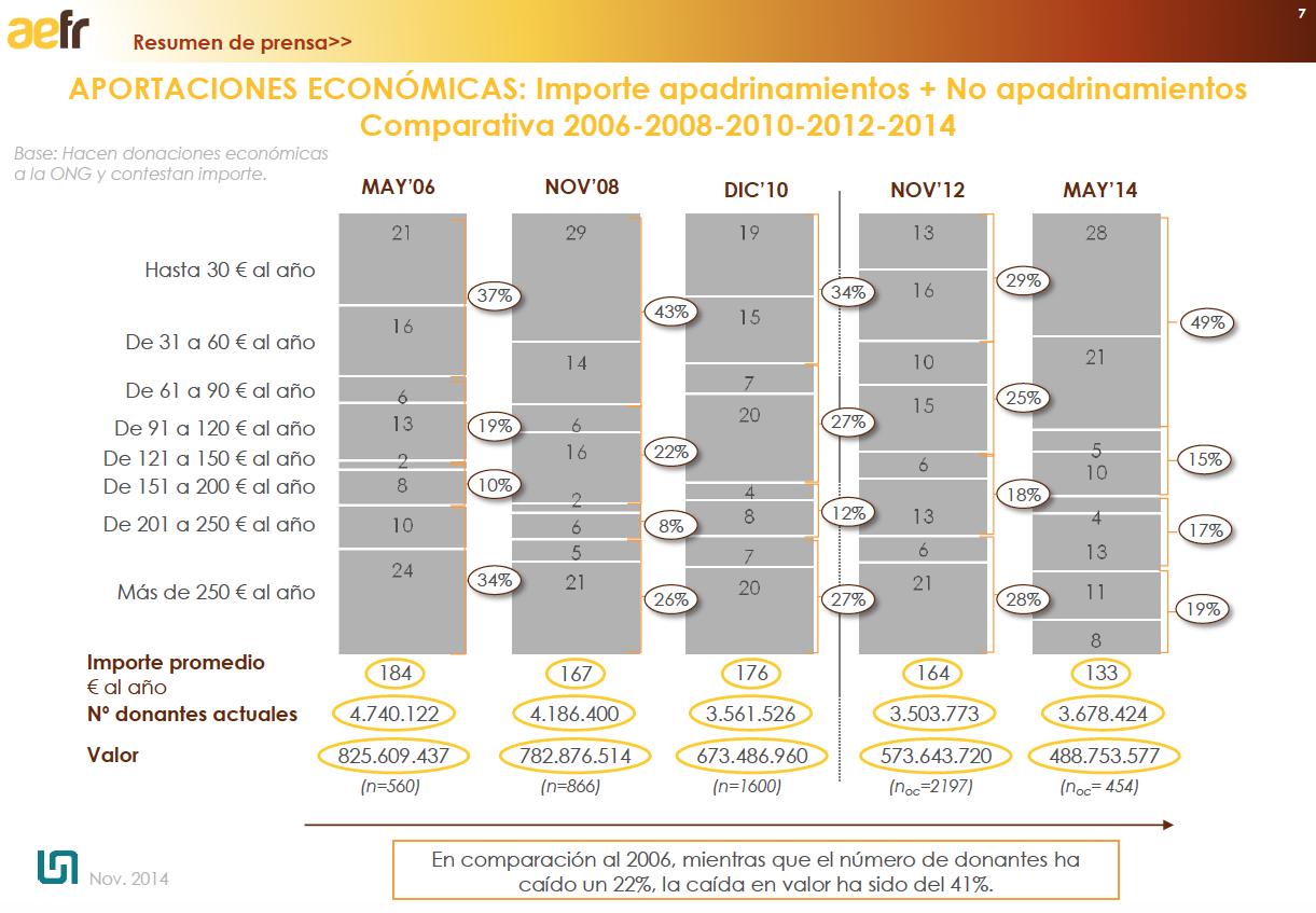 Aportaciones-Donantes-de-2006-a-2014